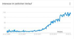 Content Marketing - Interesse im zeitlichen Verlauf
